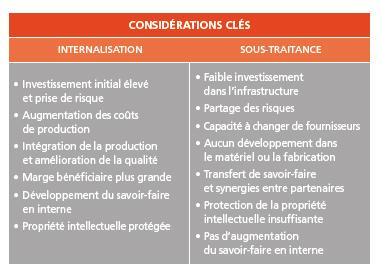 Internalisation ou sous-traitance en fabrication additive - A3DM