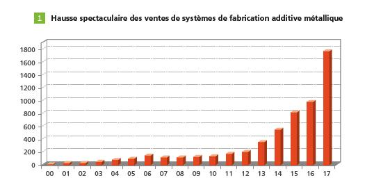 Vente_fabrication_additive_metallique_a3dm