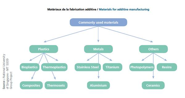 materiaux-fabrication-additive-impression-3d-a3dm