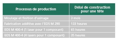 processus-production-tete-injecteur-ariane-6-fabrication-additive-a3dm