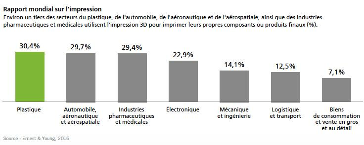 rapport-impression-3d-fabrication-additive-a3dm