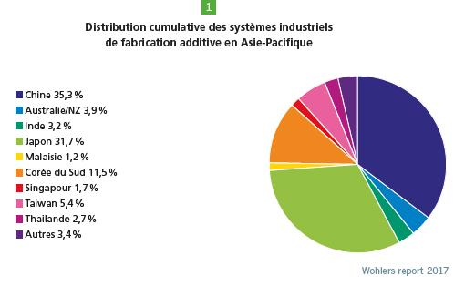 systemes-industriels-fabrication-additive-impression-3d-asie-pacifique-a3dm