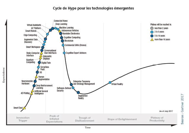 hype-cycle-technologies-emergentes-additive-a3dm