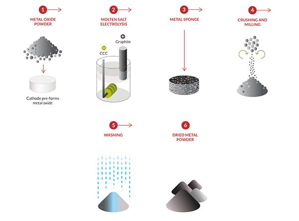 metalysis-procede-poudre-metal-fabrication-additive