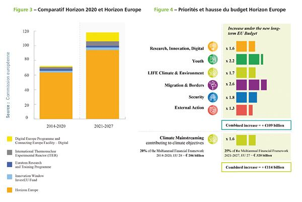 budget-horizon-europe-vs-horizon-2020