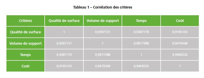 tableau-correlation-conception-appliquee-surface