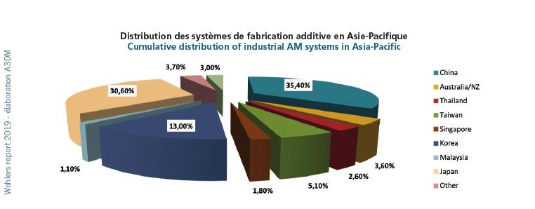 systemes-fabrication-additive-asie-pacifique