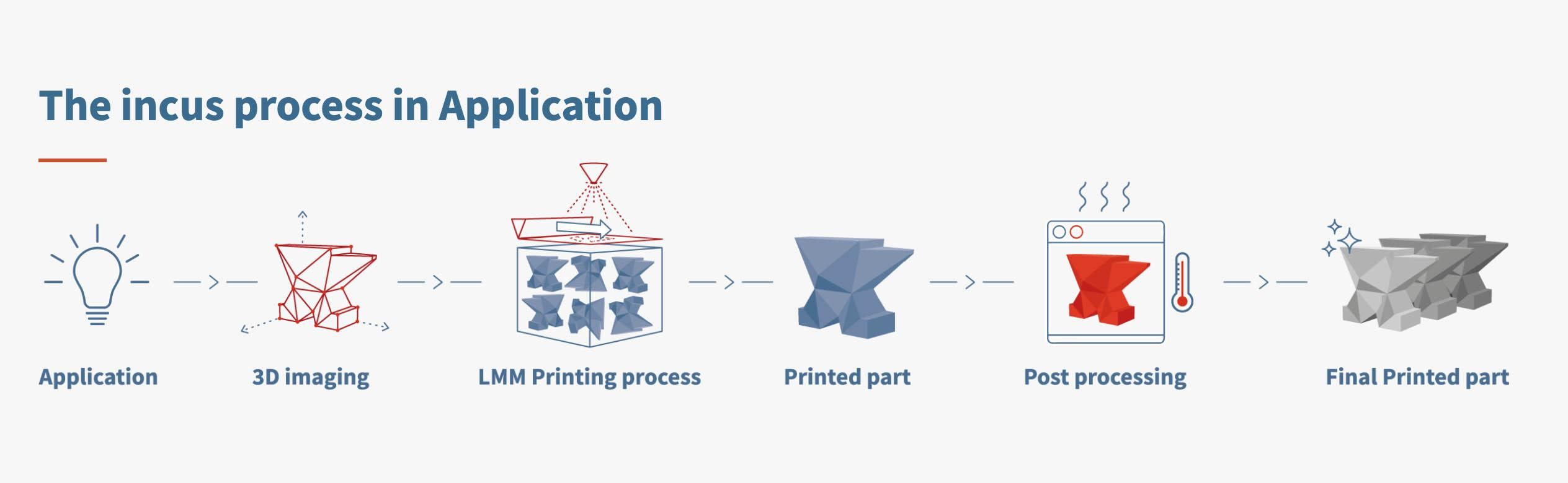 procede-lithography-based-metal-manufacturing