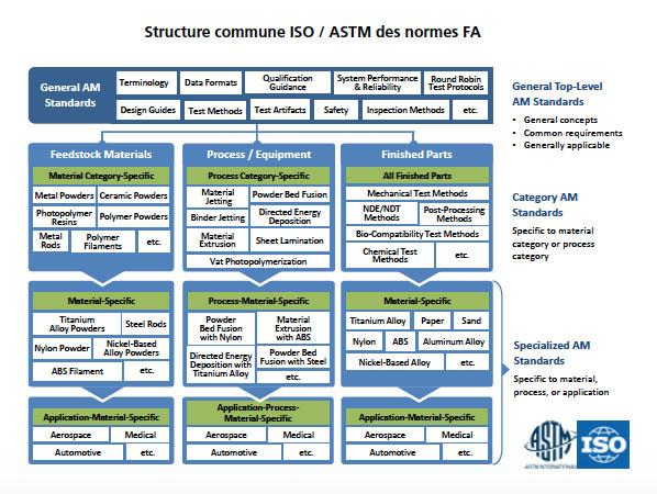 structure-iso-astm-norme-impression-3d
