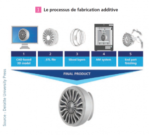1-processus-fabrication-additive-impression-3D-a3dm