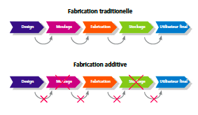 Fabrication-traditionnelle-&-additive-impresion-industrie-a3dm-magazine