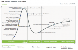 Hype-cycle-impression-3D-medical-fabrication-additive-a3dm