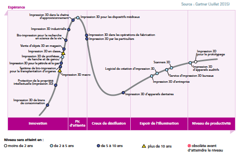 Hype cycle impression 3D fabrication additive a3dm magazine