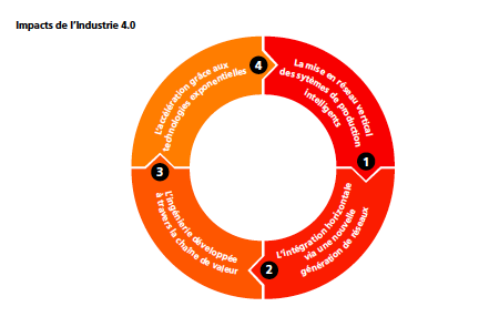 Industrie 4.0 - a3dm magazine