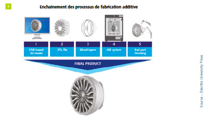 Processus-fabrication-additive-impression-3d-industrie-a3dm magazine