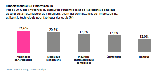 Rapport-mondial-impression-3D-fabrication-additive-a3dm