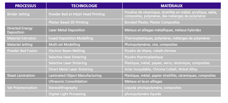 Technologie-procedes-materiaux-fabrication-additive-a3dm-magazine